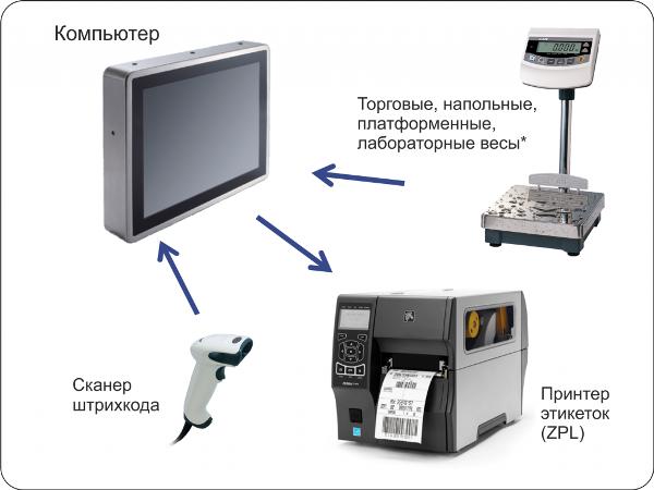 Компьютерный комплекс взвешивания и маркировки Практик-вес